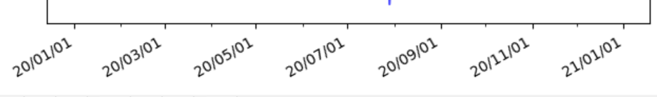Matplotlib X轴日期显示