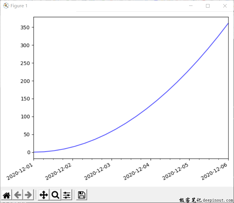 Matplotlib X轴年份采用四位显示