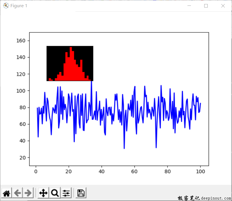 Matplotlib 嵌套子图显示