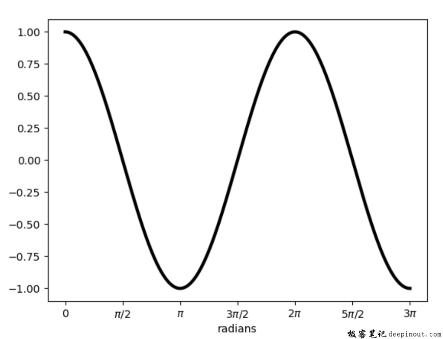 Matplotlib X轴设置为弧度坐标
