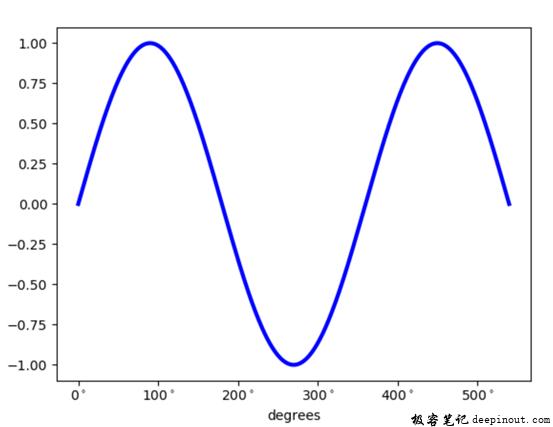 Matplotlib X轴显示角度