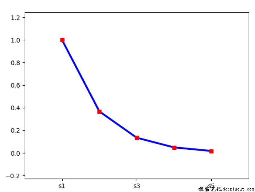 Matplotlib X轴显示特殊的标签