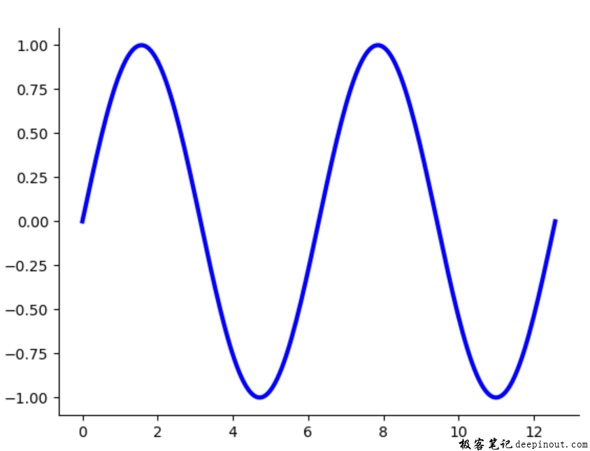 Matplotlib 移动坐标轴位置