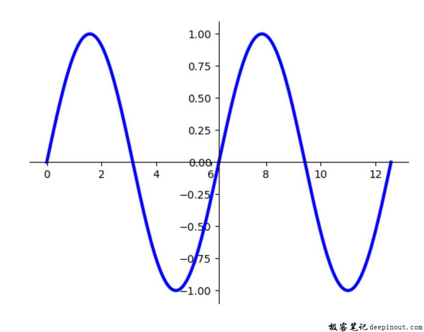 Matplotlib 与数据区图像相对位置移动坐标轴位置