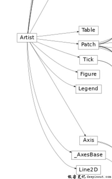 Matplotlib 基本动画过程
