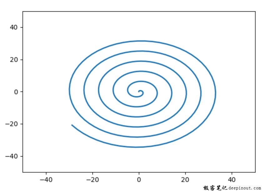 Matplotlib 绘制一条螺旋曲线
