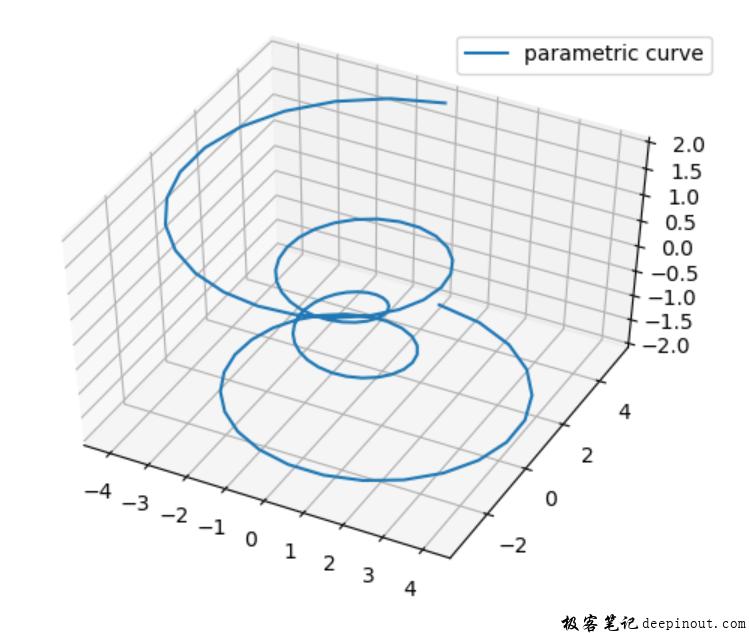Matplotlib 绘制3D图像