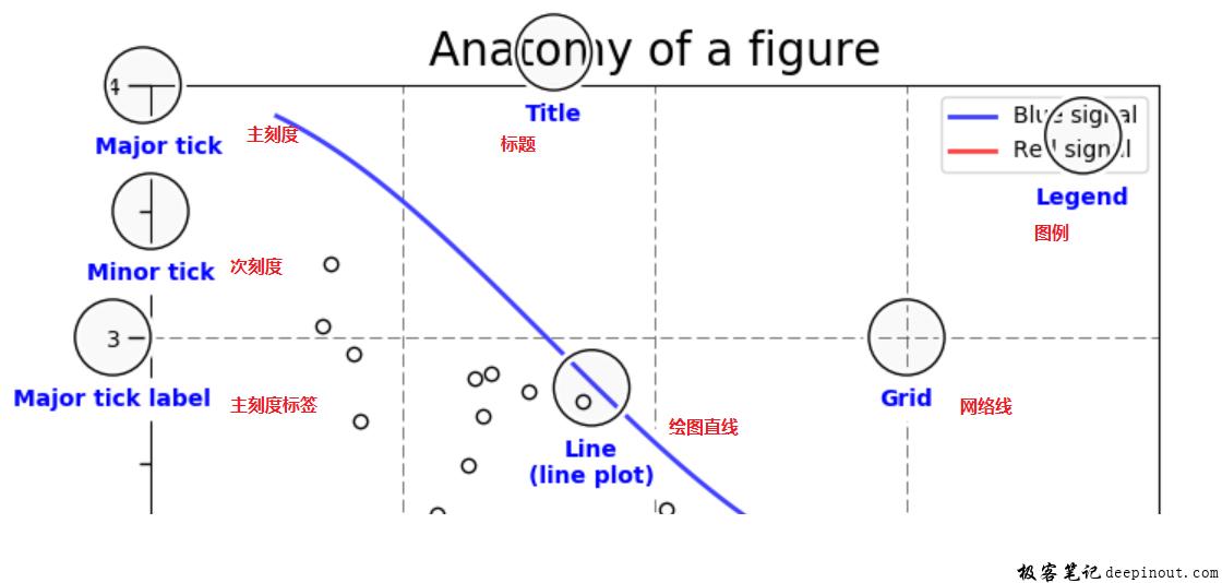 Matplotlib画布的基本组成