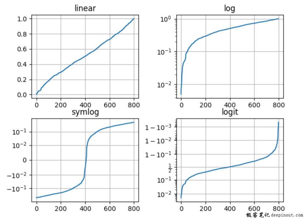 对数坐标轴和其它非线性坐标轴