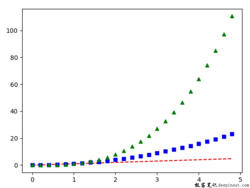 选择plot函数绘图曲线的类型
