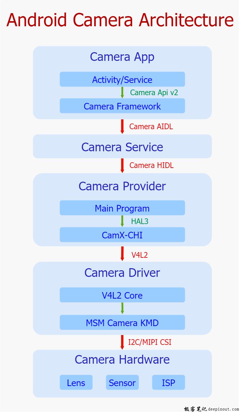 Android Camera架构