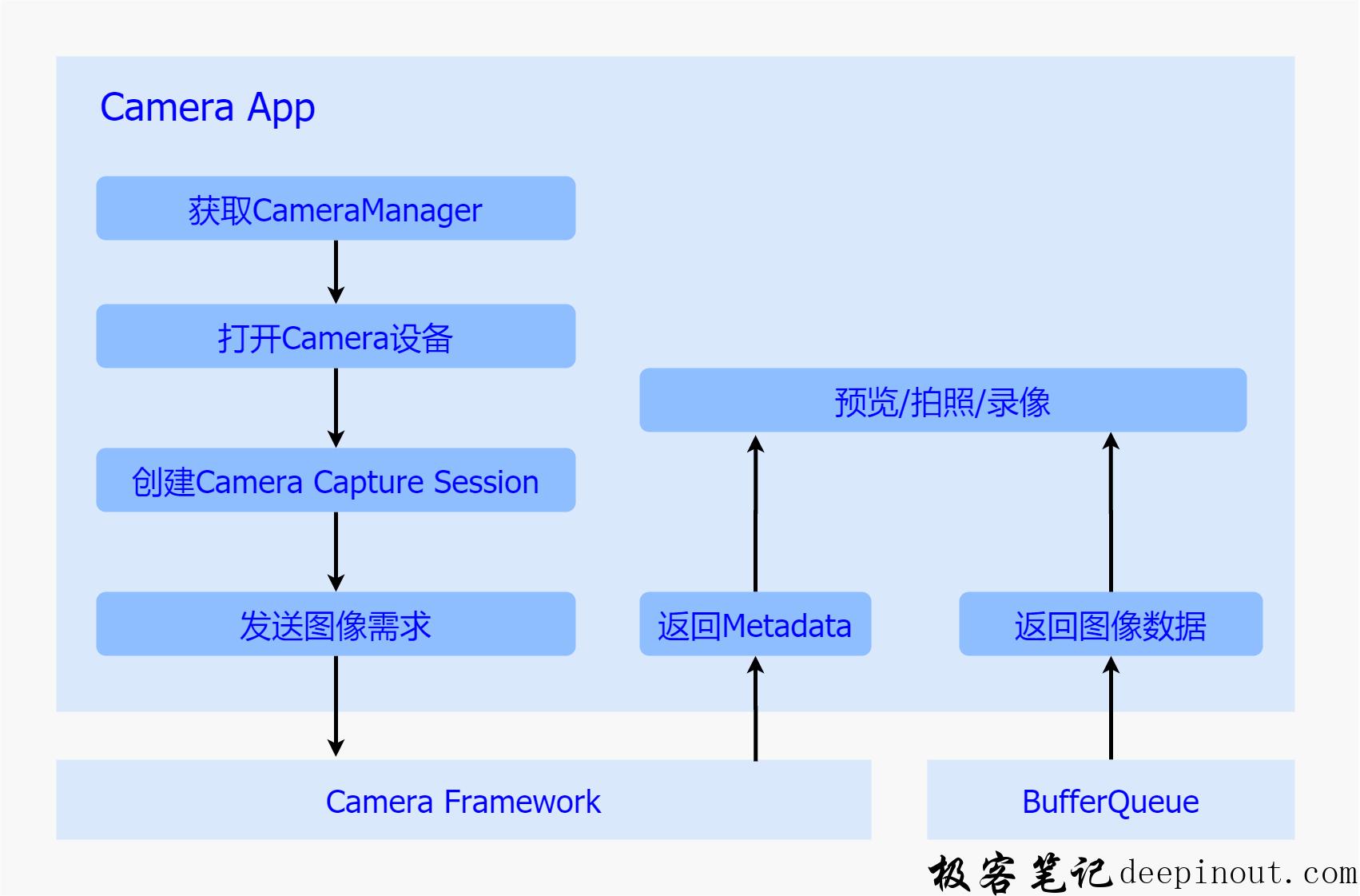 Camera App概述