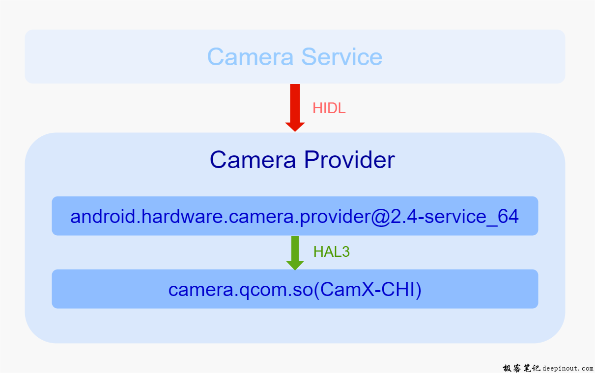 Android Camera HAL3简介