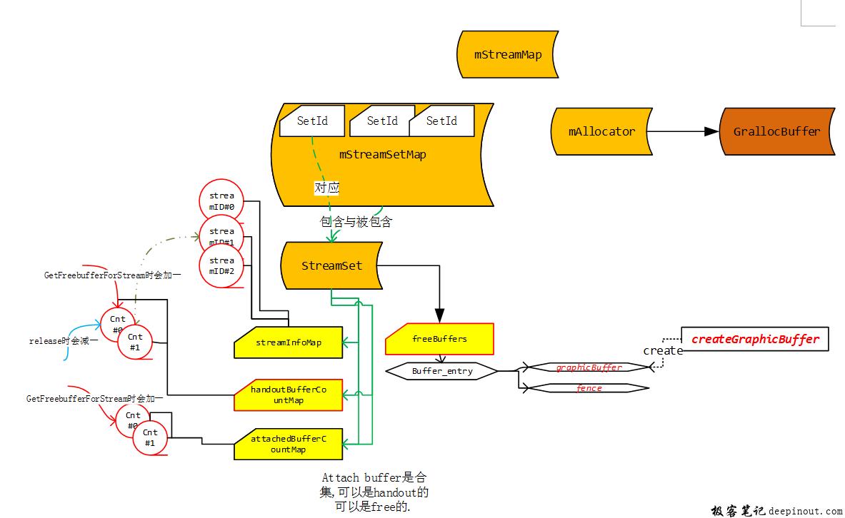 Camera3BufferManager's StreamSet summary