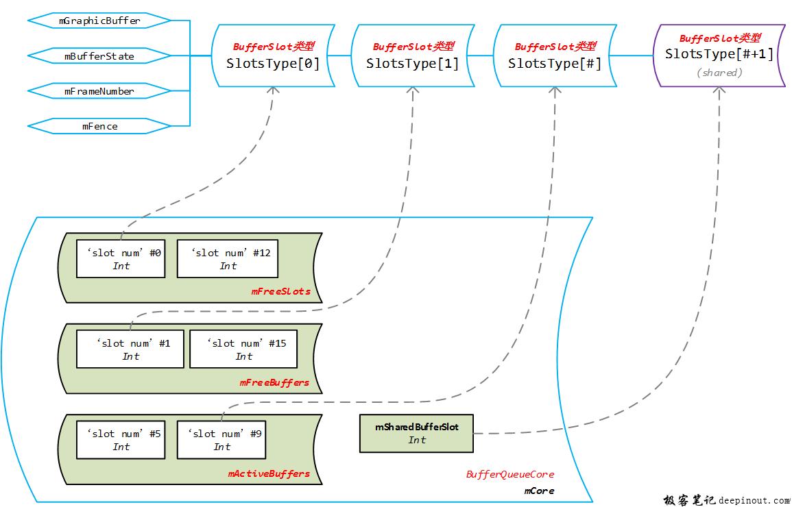 BufferQueueCore中slots和slotsType结构