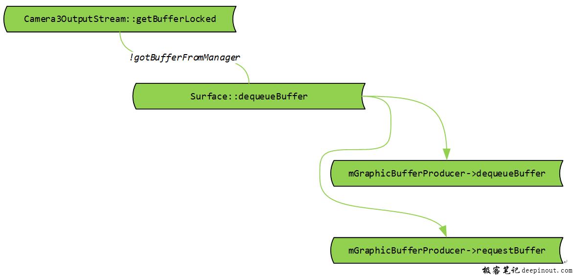 camera3OutputStream::getBufferLocked典型用法