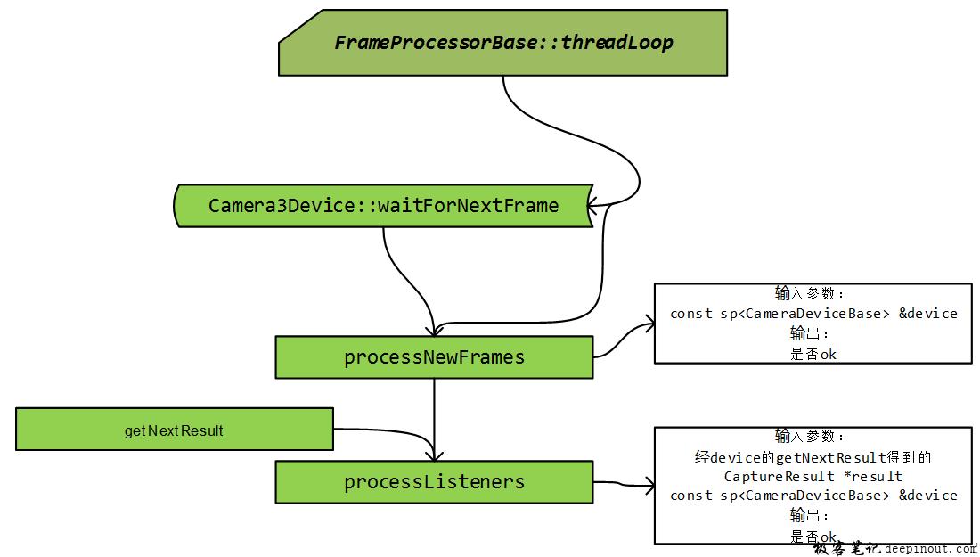 FrameProcessorBase::threadLoop对新结果的处理