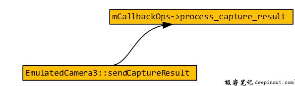 hal's EmulatedCamera向Framework发送数据