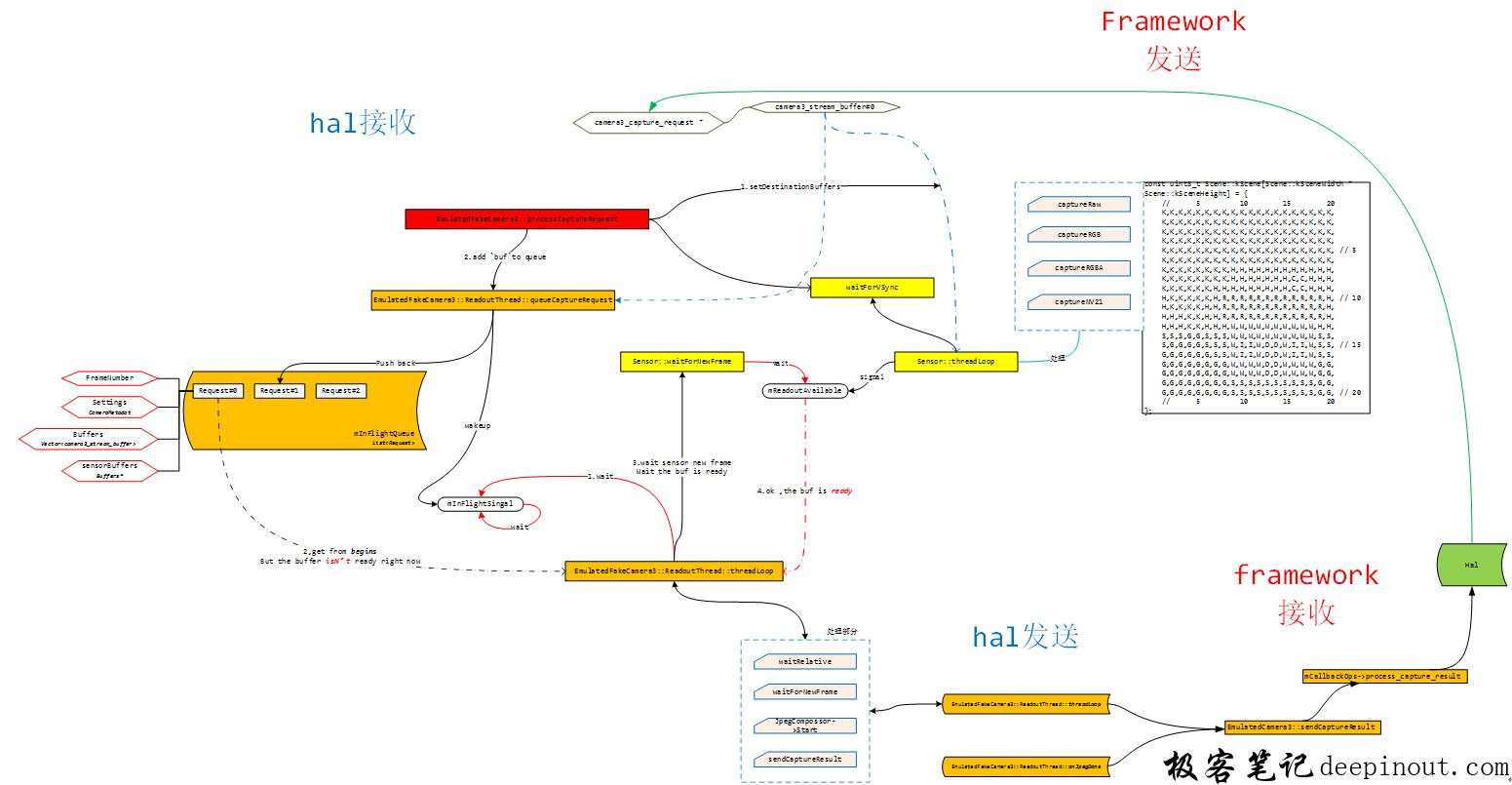 hal和framework的buf交互总图