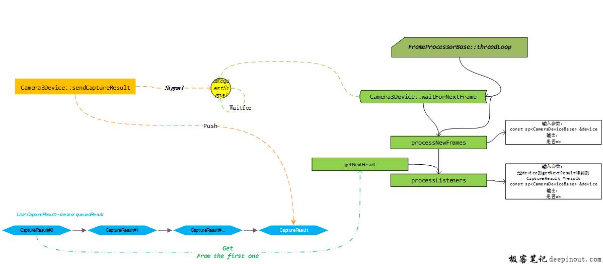 含有metadata的request在返回到framework层的处理