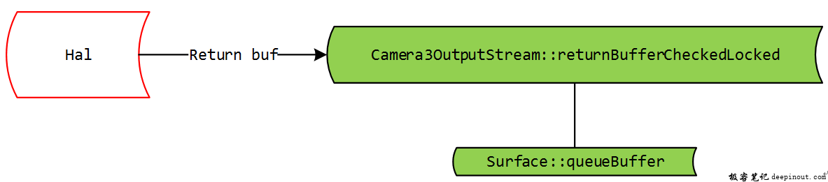 hal return buf and framework handles