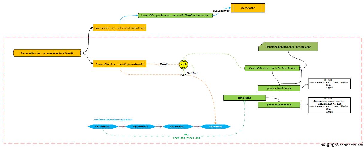 从hal层接收到的buf部分在framework层的处理