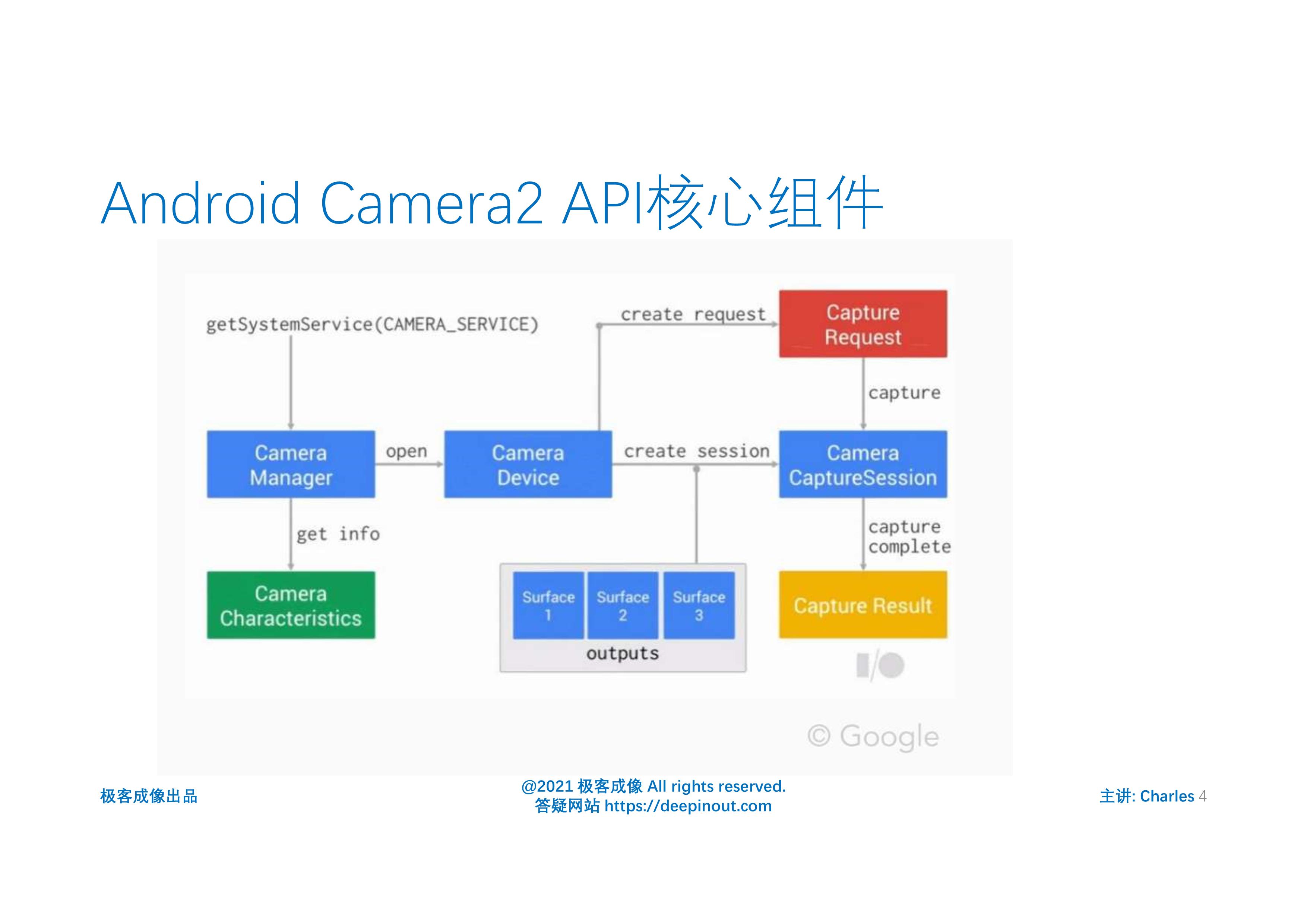 Android Camera2 API核心组件