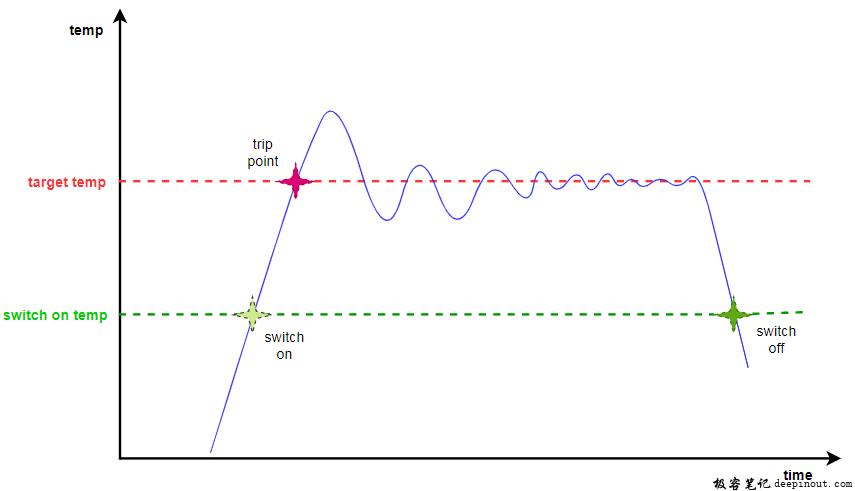IPA温控效果模拟