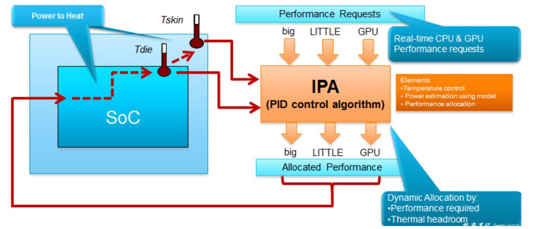 IPA简化框架