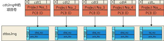 设备树解耦框架设计