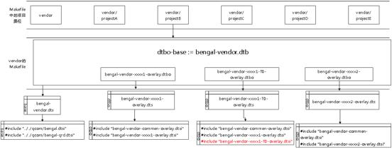 设备树代码架构