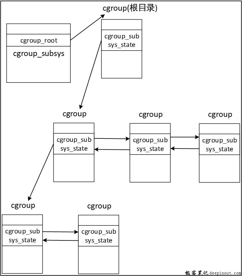 Cgroup关键数据结构以及相互关系