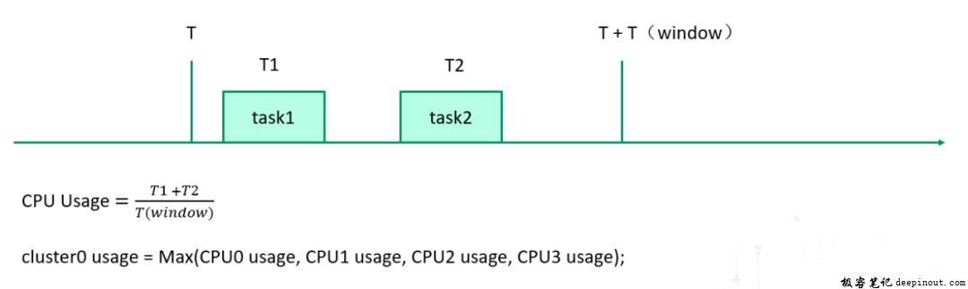 CPU调频器