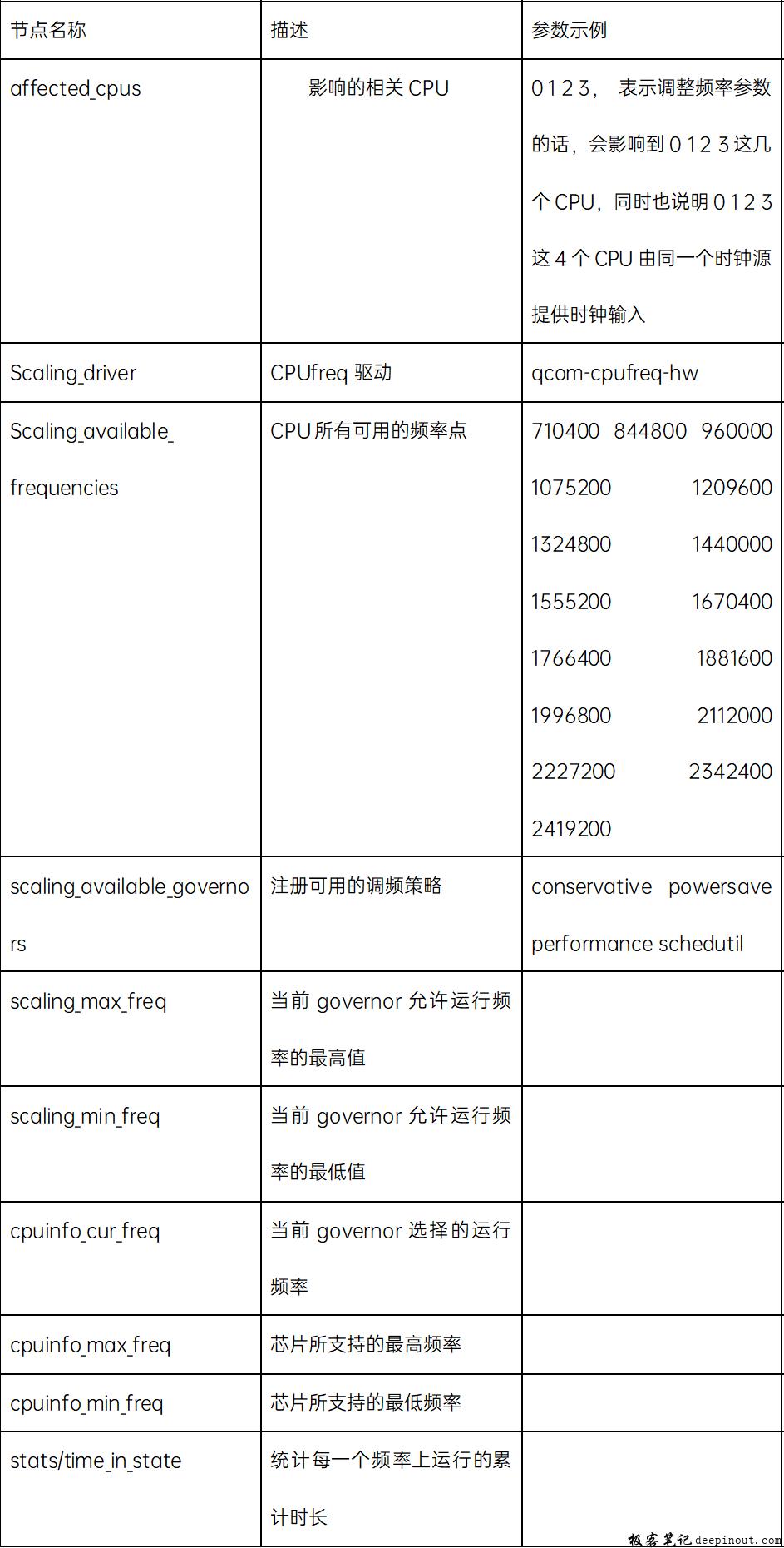 CPUFREQ软件框架