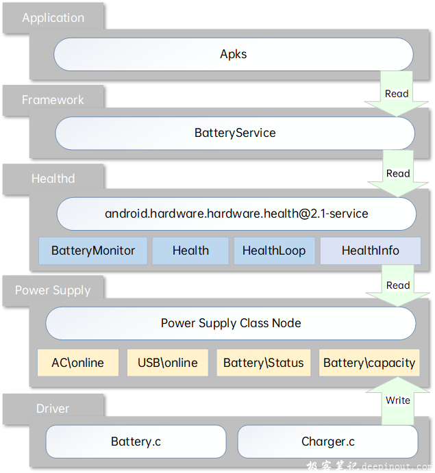 Android供电系统框架