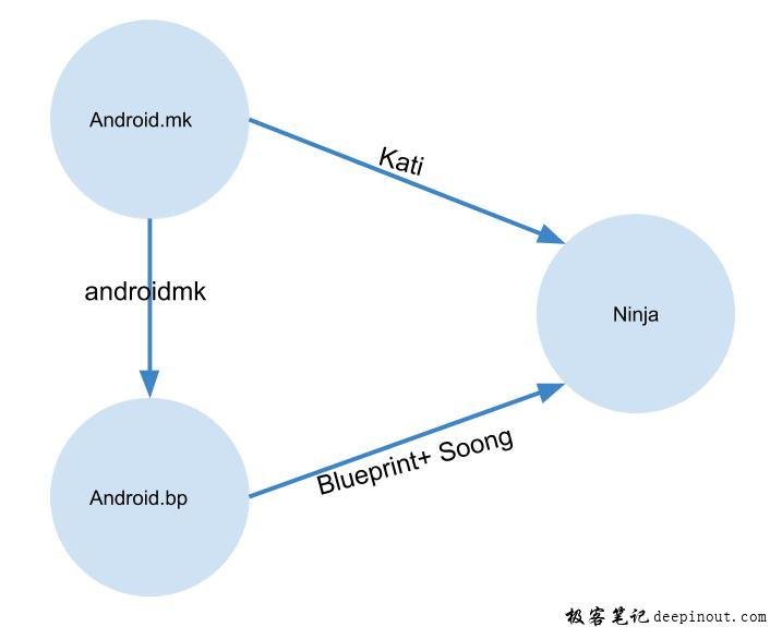 android_build流程
