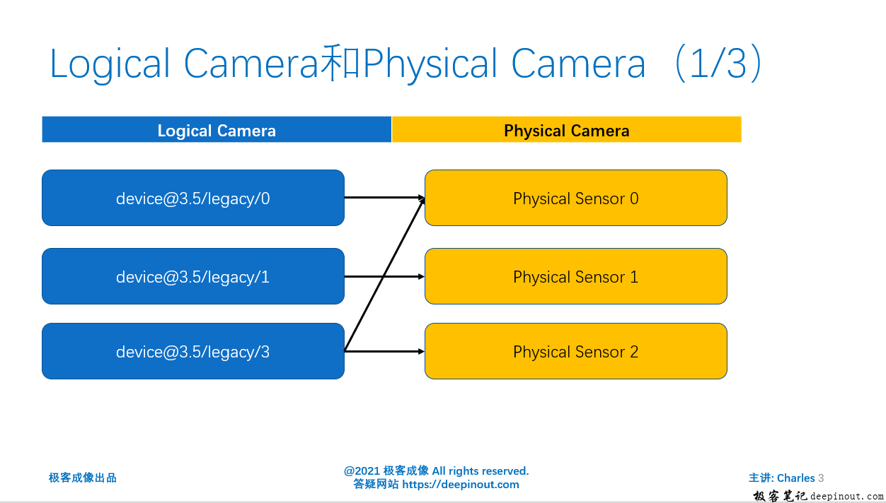 Logical Camera 和 Physical Camera
