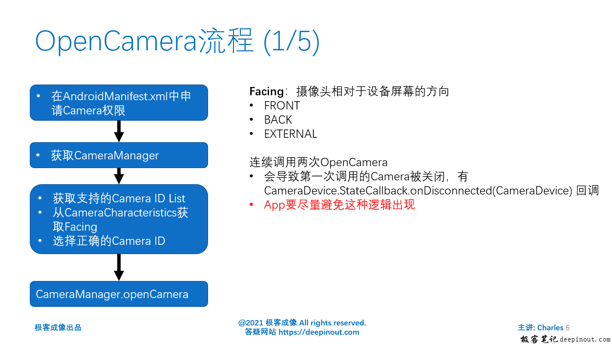 OpenCamera流程