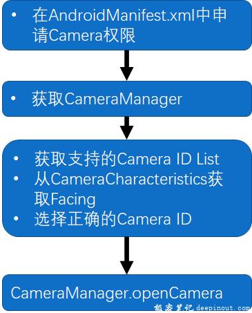OpenCamera流程代码实现