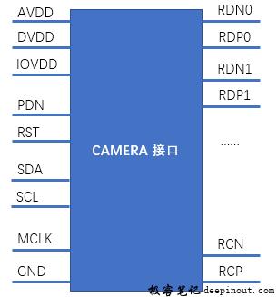 camera的硬件接口如下图所示