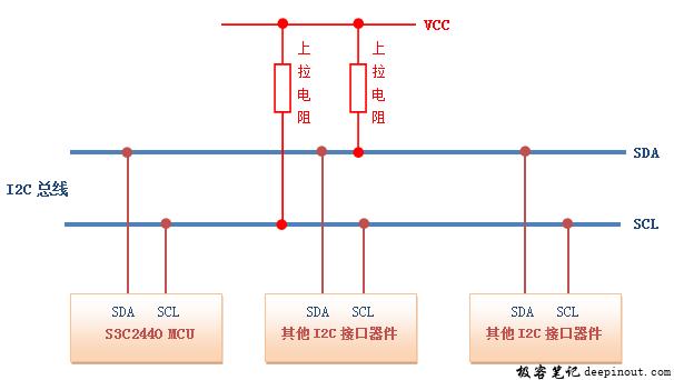 I2C总线的拓扑结构