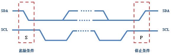 I2C总线协议