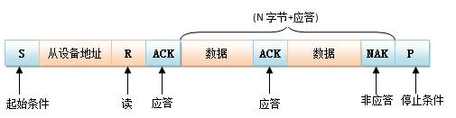 I2C总线操作