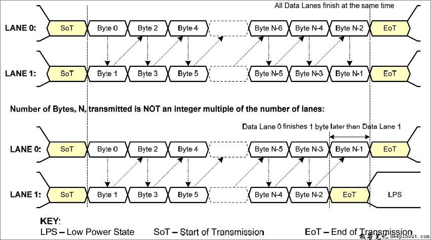 两个数据Lane高速传输示例