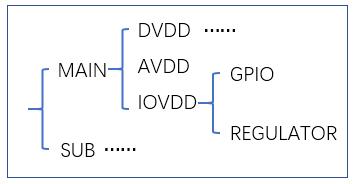 imgsensor_hw_init电压初始化