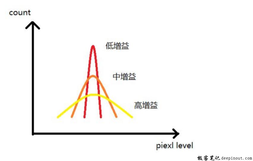 black level的分析