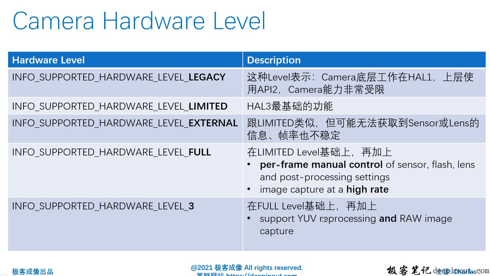 Camera Hardware Level