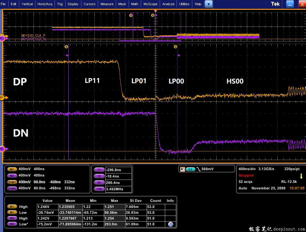 示波器观察Data Lane得到的波形图