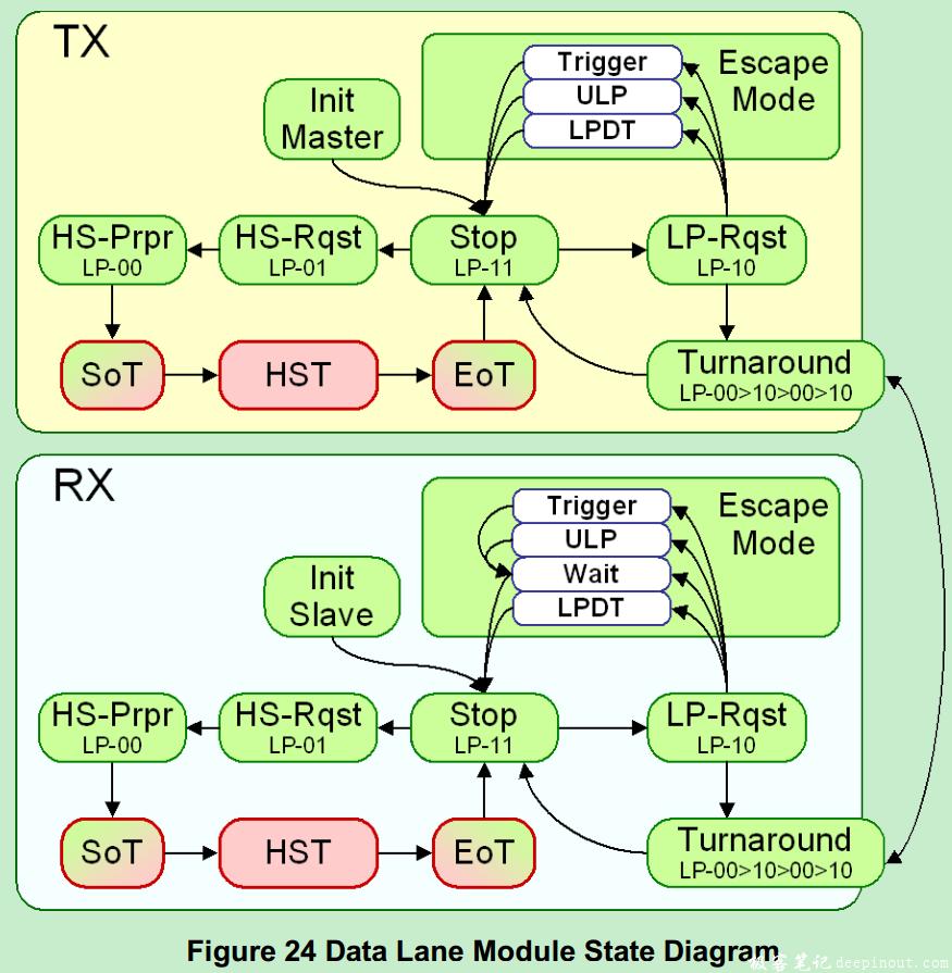 状态(模式)转移图