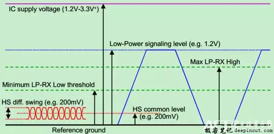 MIPI 传输模式
